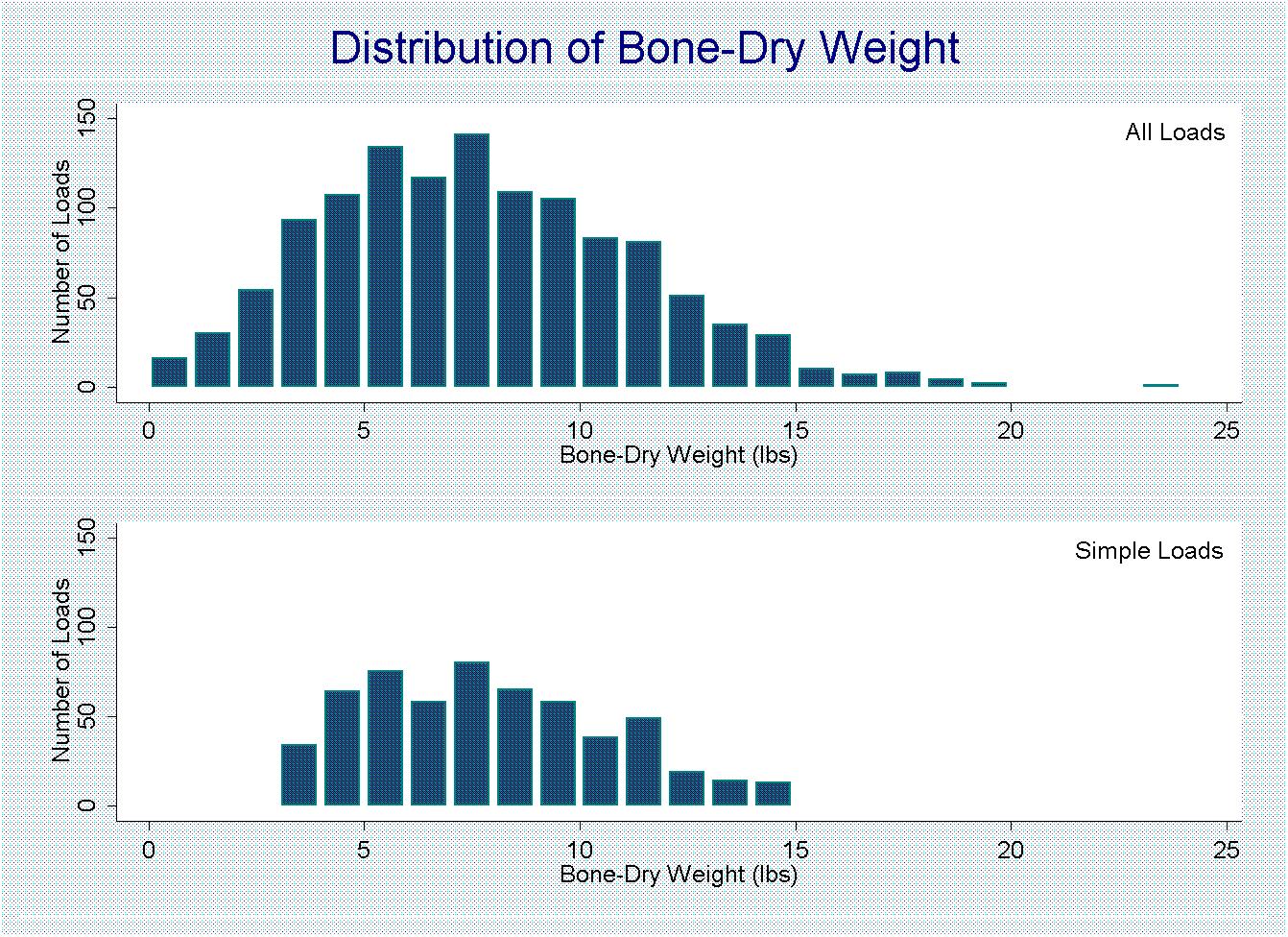 bone-dry-graph