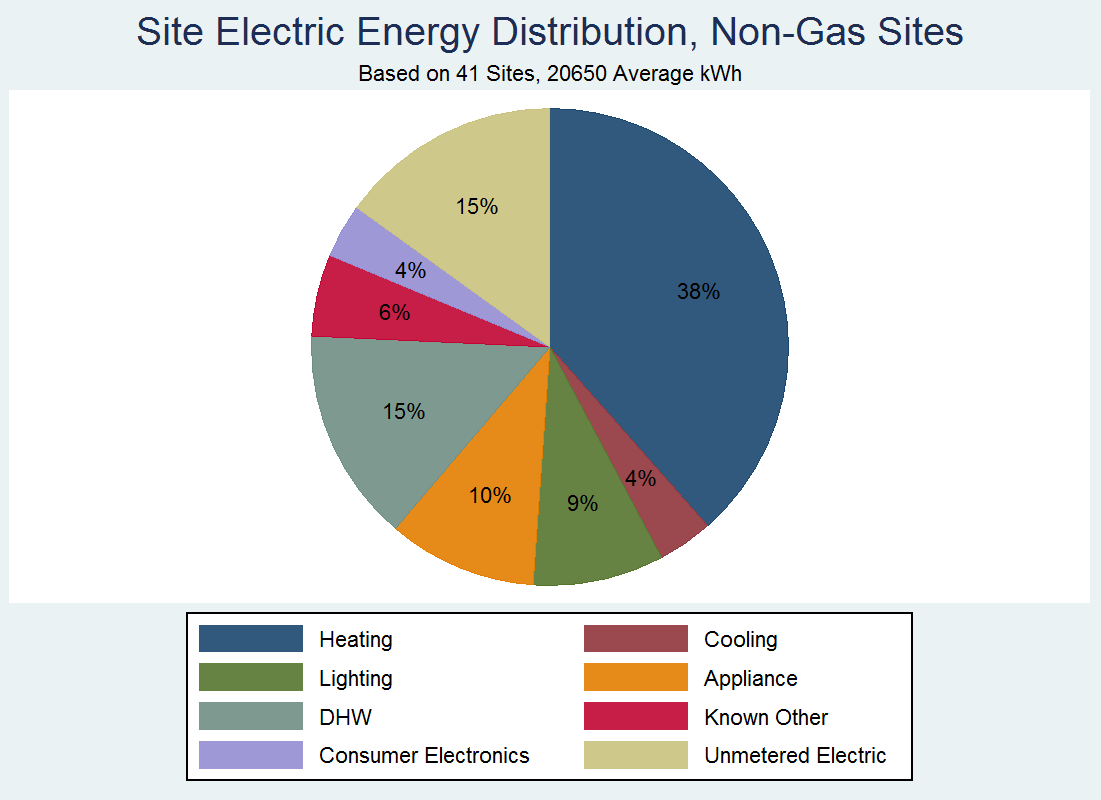 site-energy-distribution